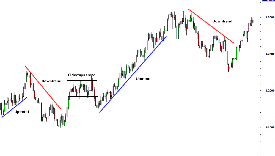 Using Currency Pair Technical Analysis for Binary Options Trading