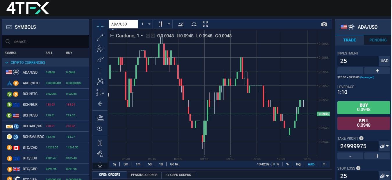 4TFX trading platform